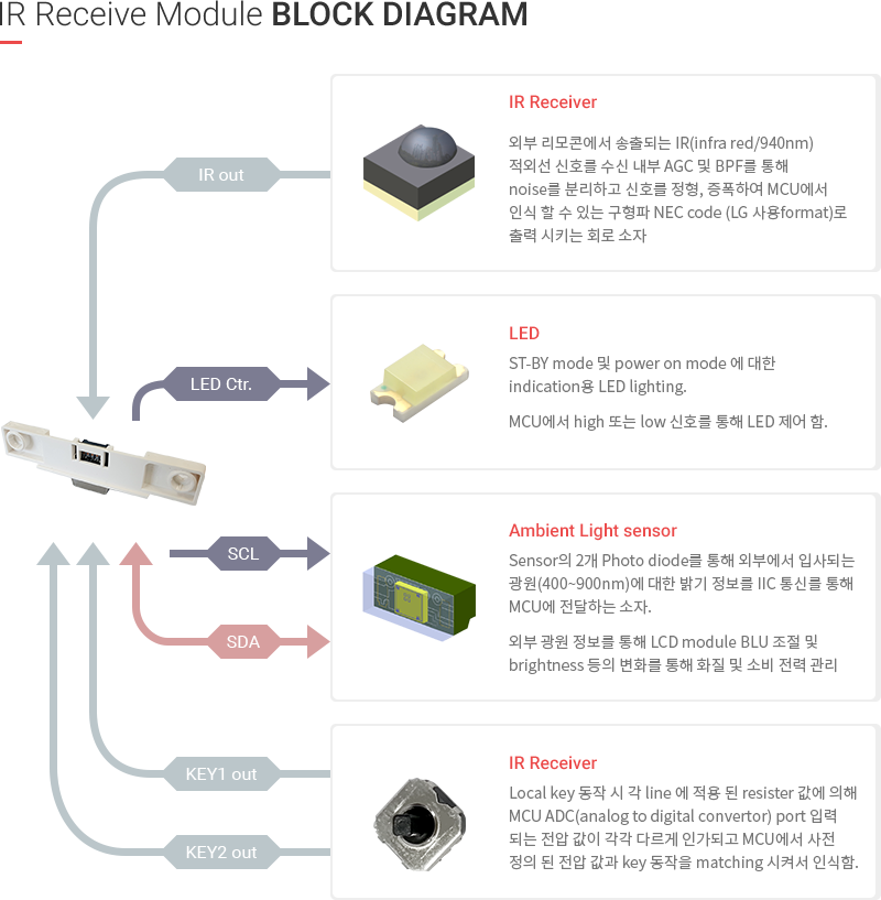 IR ASSEMBLY - IR Receive Module Block Diagram 내용